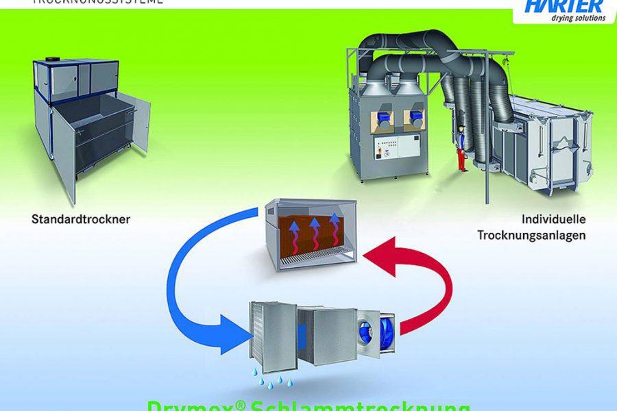 Partner sought for Sewage Sludge Drying Pilot Project